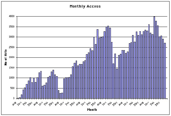 No of Visitors by Month